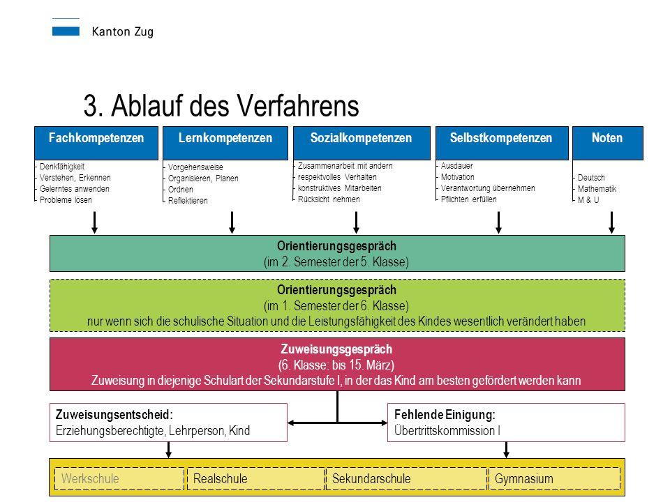 Präsentation der Übertrittskommission I - Denkfähigkeit - Verstehen, Erkennen - Gelerntes anwenden - Probleme lösen - Zusammenarbeit mit andern - resp
