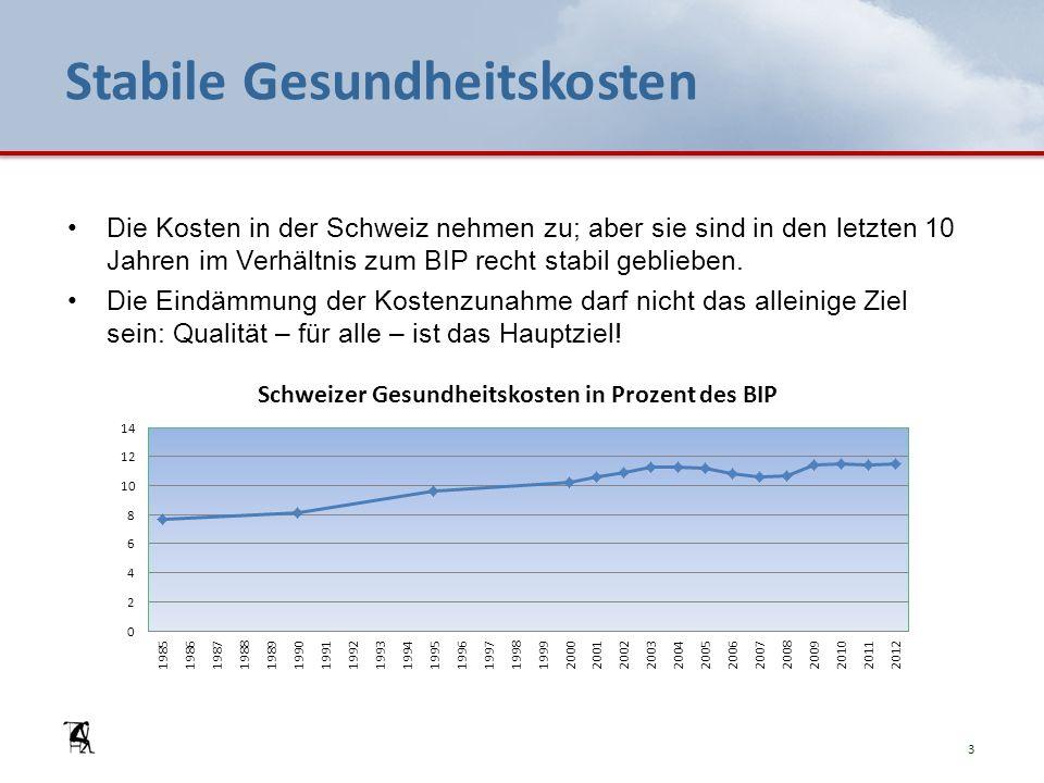 Stabile Gesundheitskosten Die Kosten in der Schweiz nehmen zu; aber sie sind in den letzten 10 Jahren im Verhältnis zum BIP recht stabil geblieben.