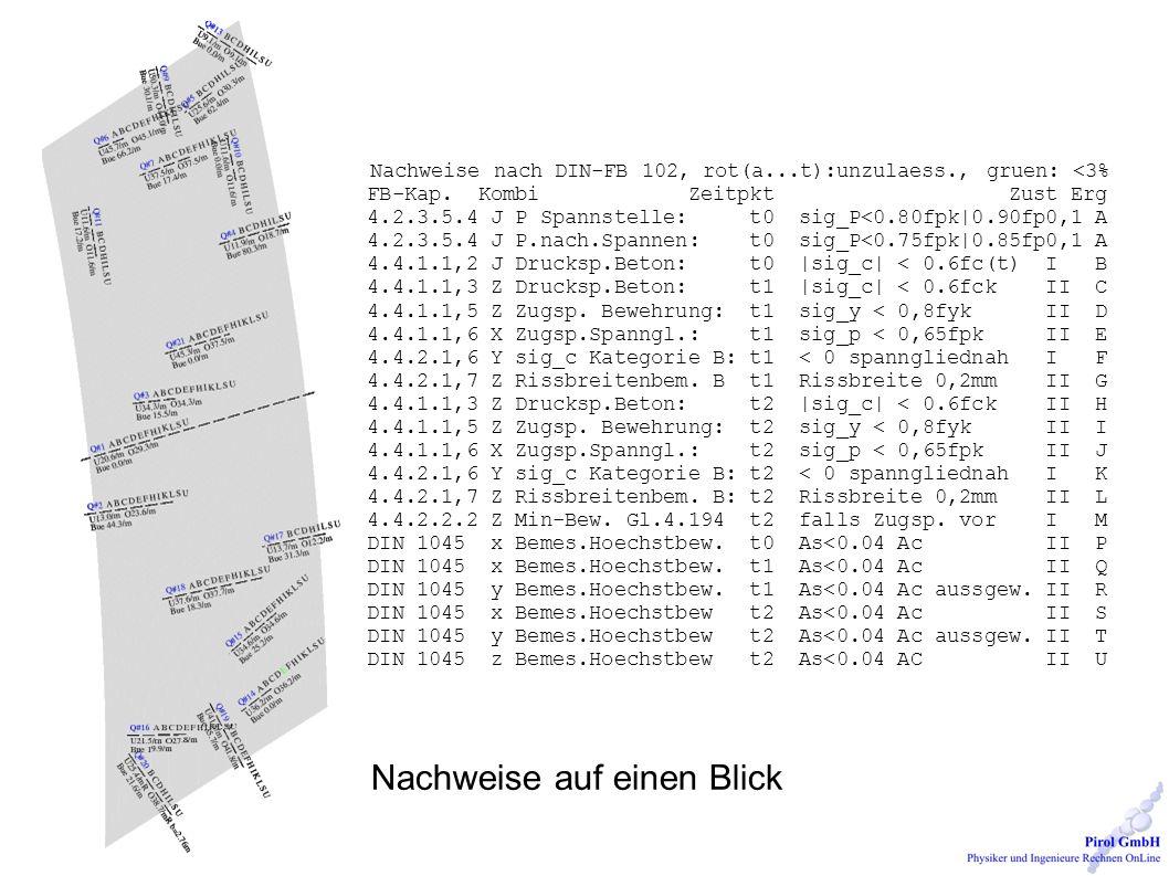 Nachweise nach DIN-FB 102, rot(a...t):unzulaess., gruen: <3% FB-Kap.