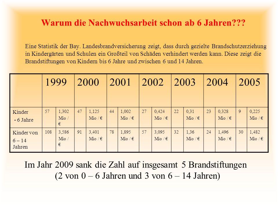 Opfer unter 15 Jahren Im Jahr 2004 waren es in Deutschland im Alter unter 15 Jahren 27 tote Kinder, welche direkt oder indirekt an den Ursachen eines Brandes starben.