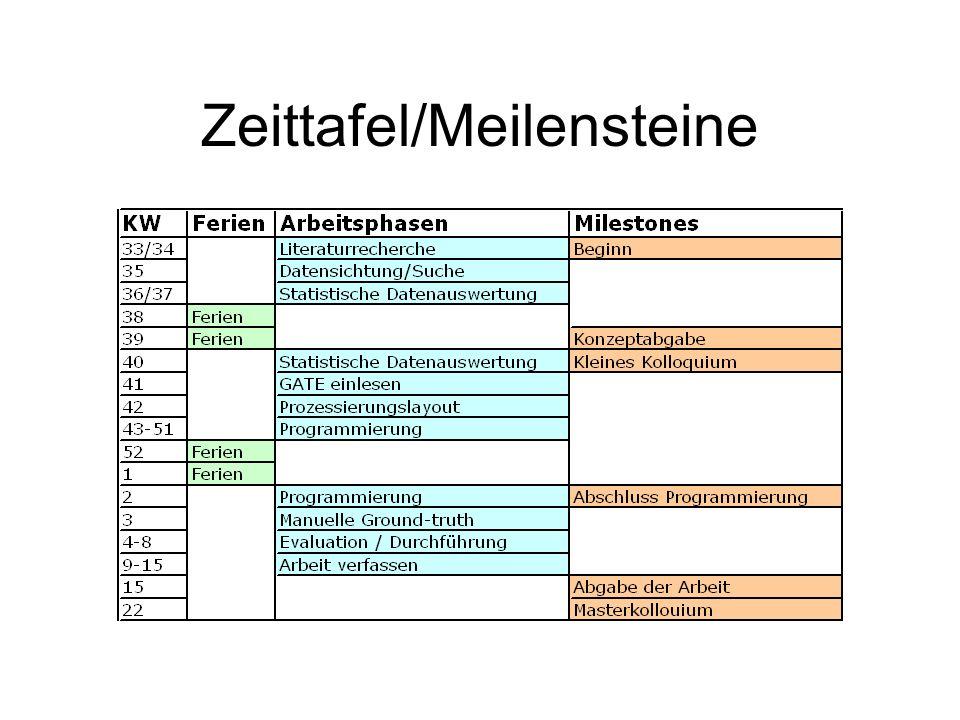 Zeittafel/Meilensteine