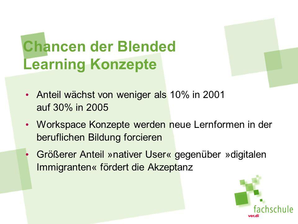 Chancen der Blended Learning Konzepte Anteil wächst von weniger als 10% in 2001 auf 30% in 2005 Workspace Konzepte werden neue Lernformen in der beruflichen Bildung forcieren Größerer Anteil »nativer User« gegenüber »digitalen Immigranten« fördert die Akzeptanz