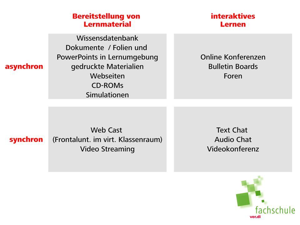 Elemente des Blended Learning Web Based Trainings (WBT) für das Internet aufbereitete interaktive Lerneinheiten.