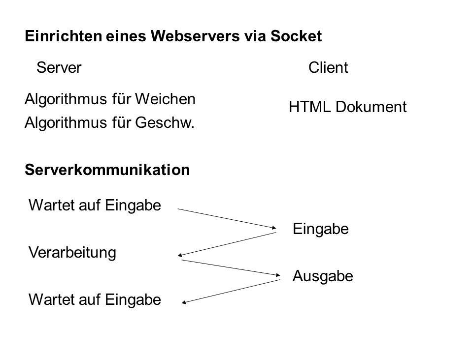 Einrichten eines Webservers via Socket Algorithmus für Weichen Algorithmus für Geschw.ServerClient HTML Dokument Serverkommunikation Wartet auf Eingabe EingabeVerarbeitungWartet auf Eingabe Ausgabe
