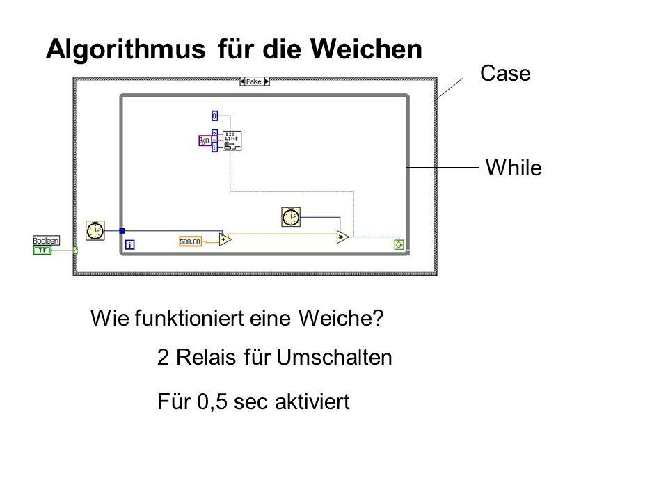 Algorithmus für die Weichen Wie funktioniert eine Weiche.