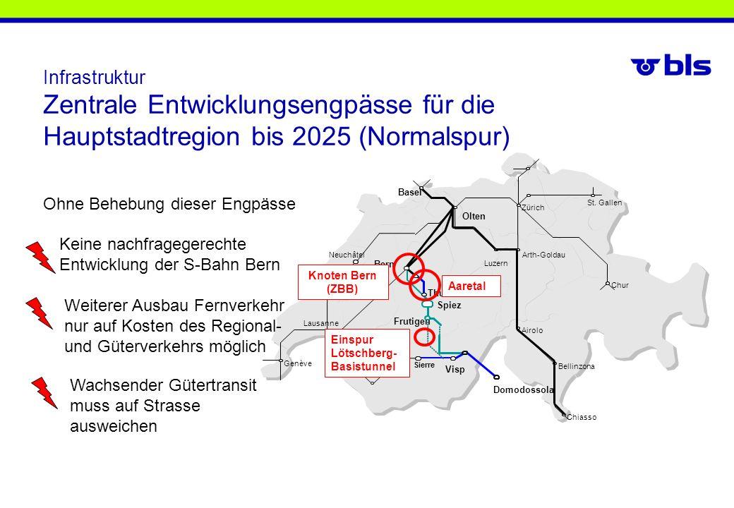 Bern Infrastruktur Zentrale Entwicklungsengpässe für die Hauptstadtregion bis 2025 (Normalspur) Weiterer Ausbau Fernverkehr nur auf Kosten des Regiona