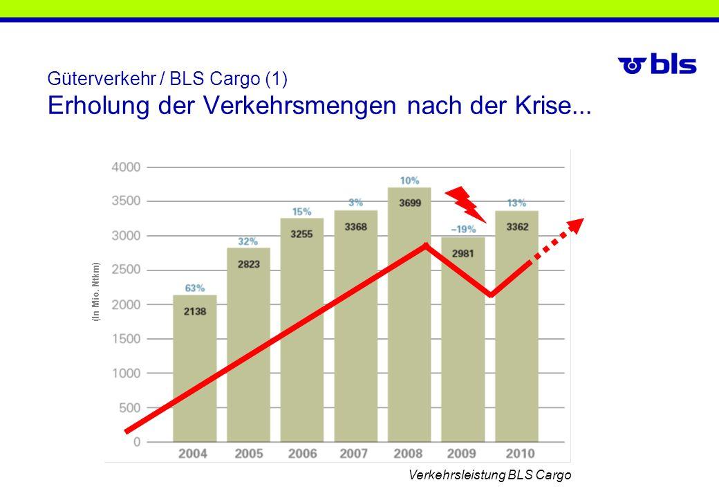 Güterverkehr / BLS Cargo (1) Erholung der Verkehrsmengen nach der Krise... (In Mio. Ntkm) Verkehrsleistung BLS Cargo