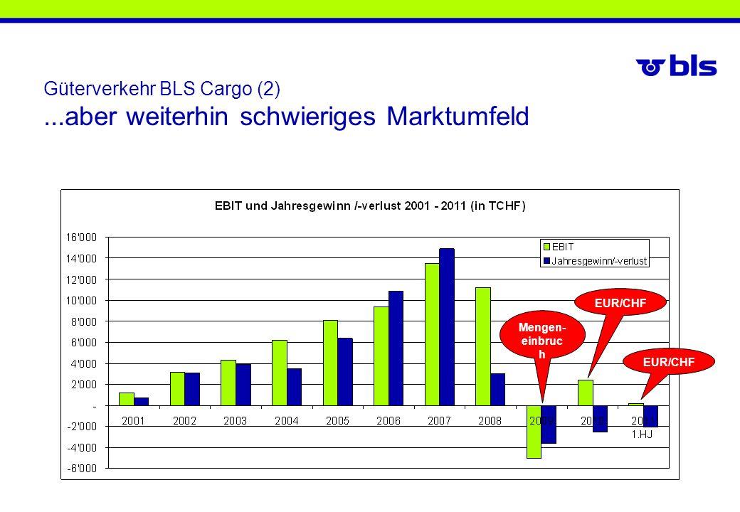 Mengen- einbruc h EUR/CHF Güterverkehr BLS Cargo (2)...aber weiterhin schwieriges Marktumfeld