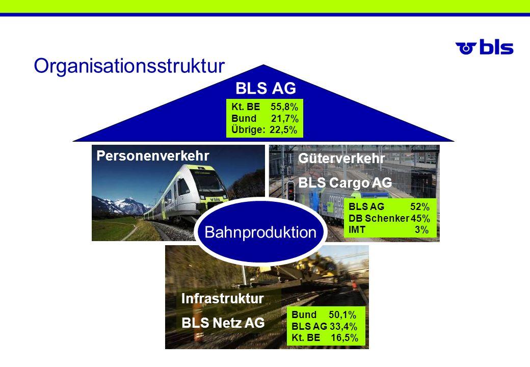Güterverkehr BLS Cargo AG Infrastruktur BLS Netz AG BLS AG 52% DB Schenker 45% IMT 3% Bund 50,1% BLS AG 33,4% Kt. BE 16,5% Personenverkehr Kt. BE 55,8