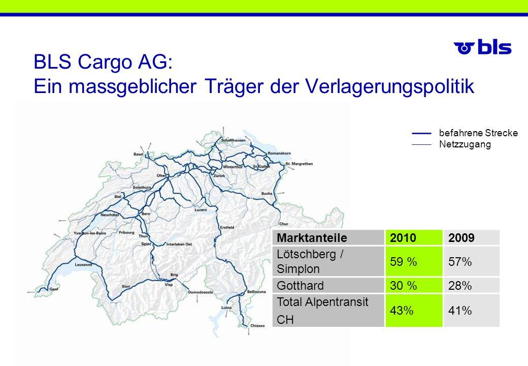 BLS Cargo AG: Ein massgeblicher Träger der Verlagerungspolitik befahrene Strecke Netzzugang Marktanteile20102009 Lötschberg / Simplon 59 %57% Gotthard