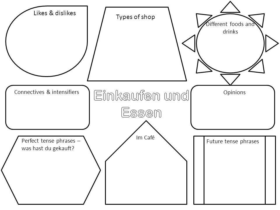 Wiederholung – Nach der Schule To prepare a revision map on the after school topic To use a wide range of vocabulary To use the past, present and future tenses 5b 5a 6c