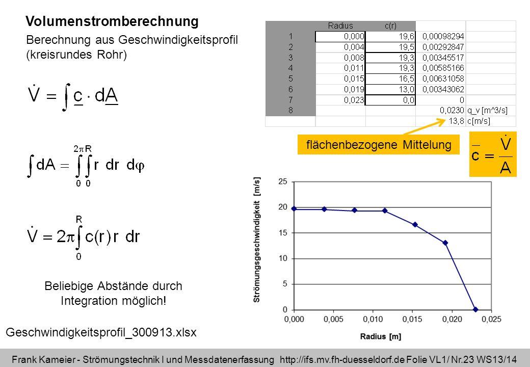 Frank Kameier - Strömungstechnik I und Messdatenerfassung http://ifs.mv.fh-duesseldorf.de Folie VL1/ Nr.23 WS13/14 Geschwindigkeitsprofil_300913.xlsx