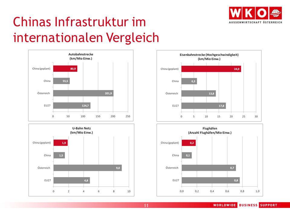 11 Chinas Infrastruktur im internationalen Vergleich