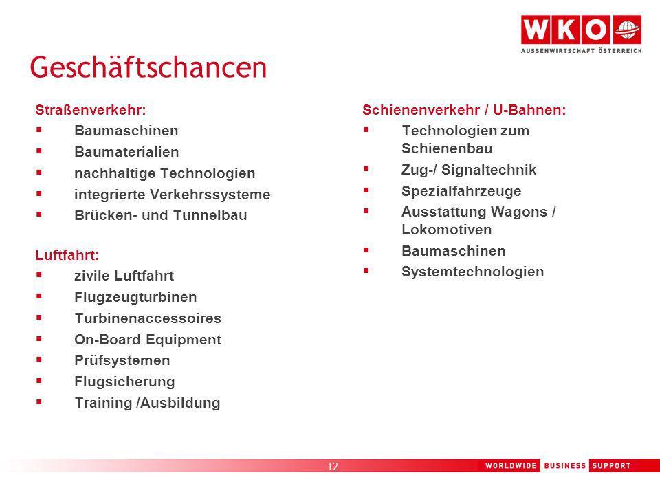 12 Geschäftschancen Straßenverkehr: Baumaschinen Baumaterialien nachhaltige Technologien integrierte Verkehrssysteme Brücken- und Tunnelbau Luftfahrt: