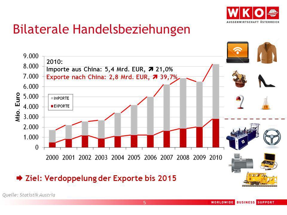 5 Quelle: Statistik Austria Ziel: Verdoppelung der Exporte bis 2015 2010: Importe aus China: 5,4 Mrd. EUR, 21,0% Exporte nach China: 2,8 Mrd. EUR, 39,