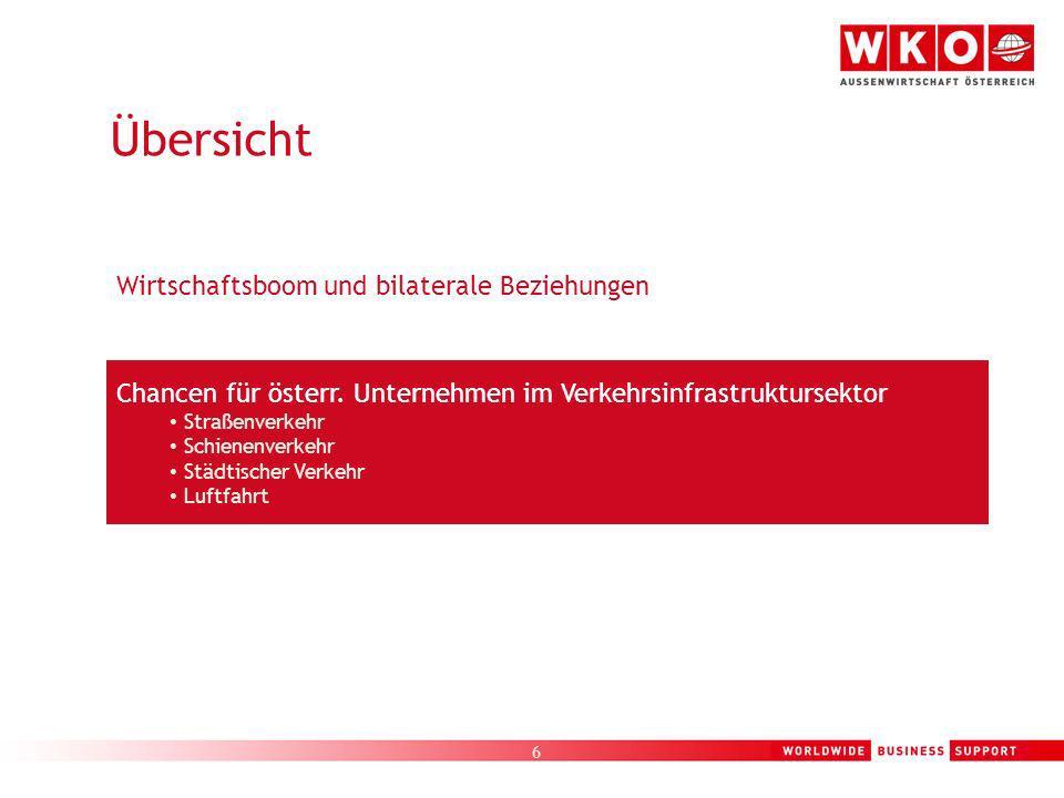 6 Chancen für österr. Unternehmen im Verkehrsinfrastruktursektor Straßenverkehr Schienenverkehr Städtischer Verkehr Luftfahrt Wirtschaftsboom und bila