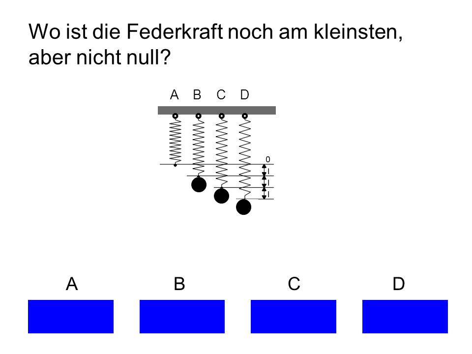 Wo ist die Federkraft noch am kleinsten, aber nicht null? A B C D