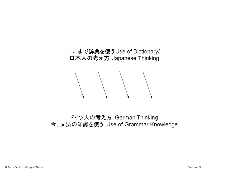 Jutta Jerlich, Gregor Stalter Version 5 Use of Dictionary/ Japanese Thinking German Thinking Use of Grammar Knowledge - - - - - - - - - - - - - - - - - - - - - - - - - - - - - - - -