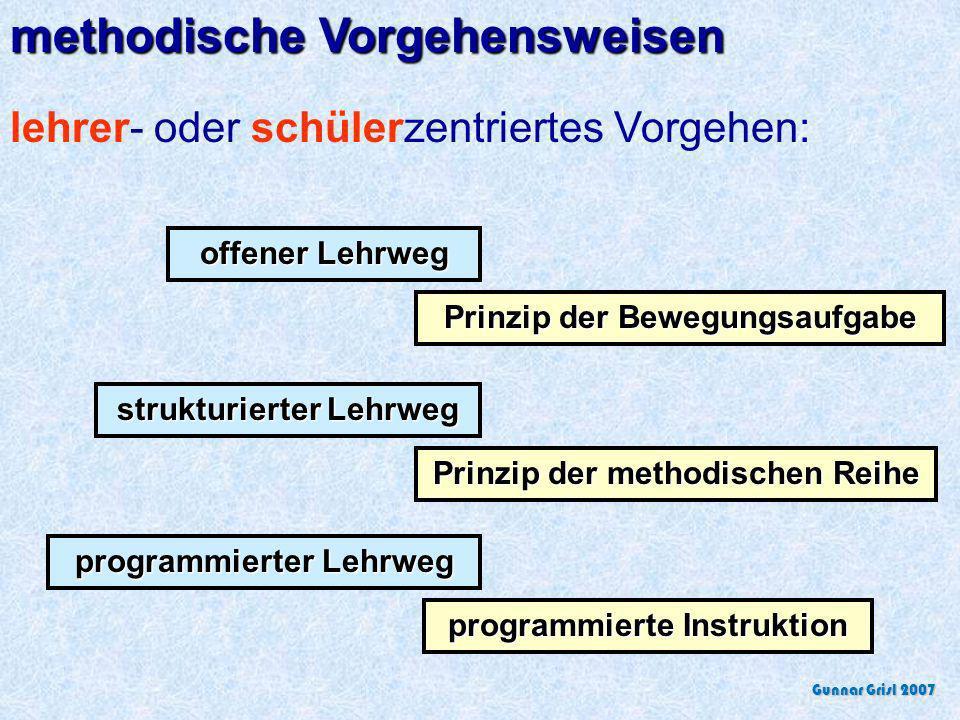 methodische Vorgehensweisen lehrer- oder schülerzentriertes Vorgehen: offener Lehrweg Prinzip der Bewegungsaufgabe strukturierter Lehrweg Prinzip der methodischen Reihe programmierter Lehrweg programmierte Instruktion Gunnar Grisl 2007