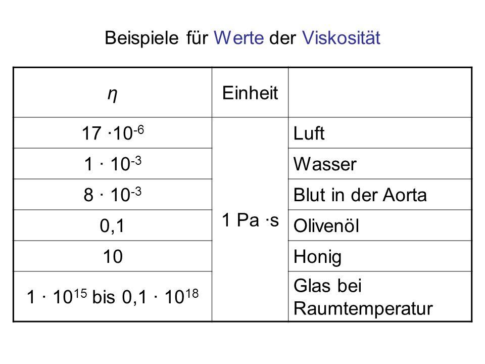 ηEinheit 17 ·10 -6 1 Pa ·s Luft 1 · 10 -3 Wasser 8 · 10 -3 Blut in der Aorta 0,1Olivenöl 10Honig 1 · 10 15 bis 0,1 · 10 18 Glas bei Raumtemperatur Bei