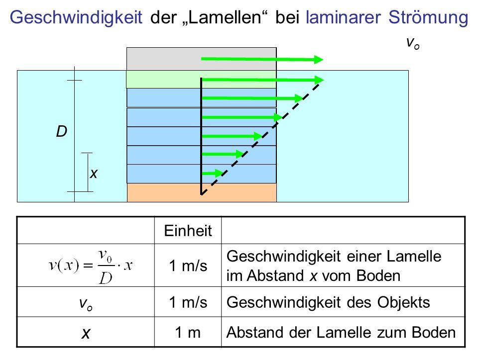 Geschwindigkeit der Lamellen bei laminarer Strömung vovo Einheit 1 m/s Geschwindigkeit einer Lamelle im Abstand x vom Boden vovo 1 m/sGeschwindigkeit