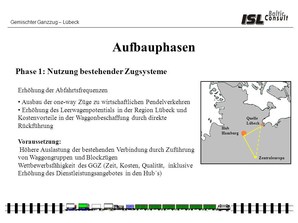 Gemischter Ganzzug – Lübeck Aufbauphasen Erhöhung der Abfahrtsfrequenzen Ausbau der one-way Züge zu wirtschaftlichen Pendelverkehren Erhöhung des Leer