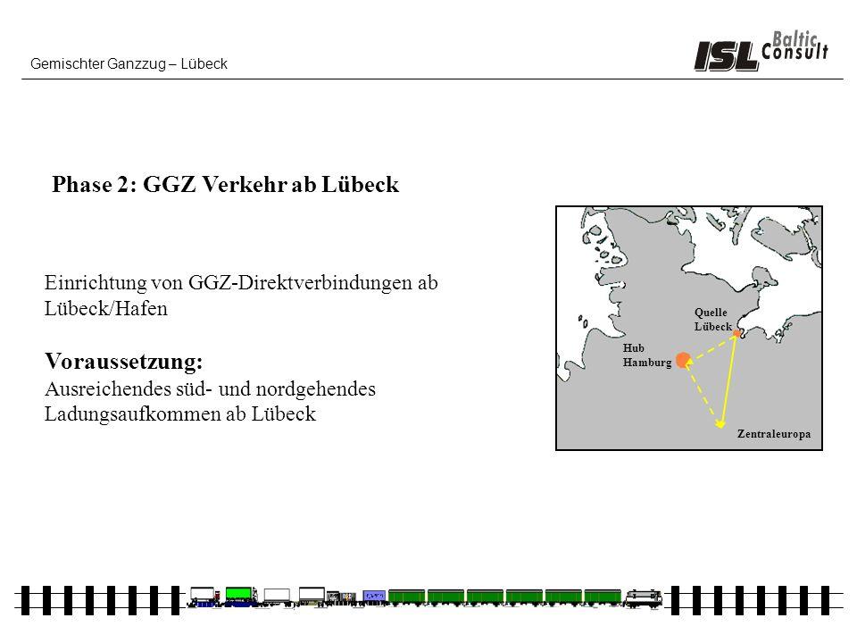 Gemischter Ganzzug – Lübeck Phase 2: GGZ Verkehr ab Lübeck Einrichtung von GGZ-Direktverbindungen ab Lübeck/Hafen Voraussetzung: Ausreichendes süd- un
