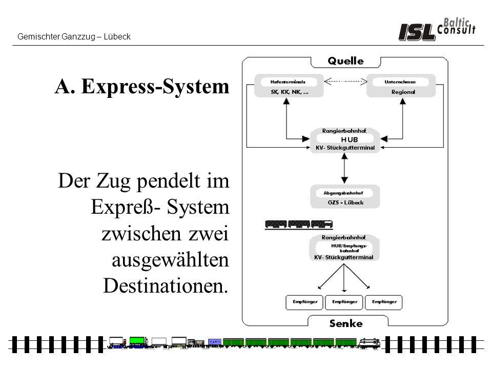 Gemischter Ganzzug – Lübeck Der Zug pendelt im Expreß- System zwischen zwei ausgewählten Destinationen. A. Express-System