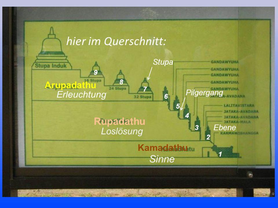 Erleuchtung Arupadathu Loslösung Rupadathu Sinne Kamadathu 1 2 3 4 5 6 7 8 9 Ebene Pilgergang Stupa hier im Querschnitt: