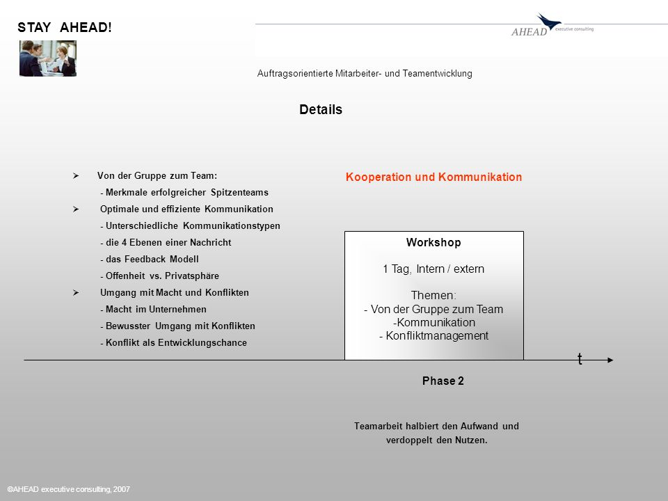 ©AHEAD executive consulting, 2007 Workshop 1 Tag, Intern / extern Themen: - Von der Gruppe zum Team -Kommunikation - Konfliktmanagement Phase 2 t Kooperation und Kommunikation Teamarbeit halbiert den Aufwand und verdoppelt den Nutzen.