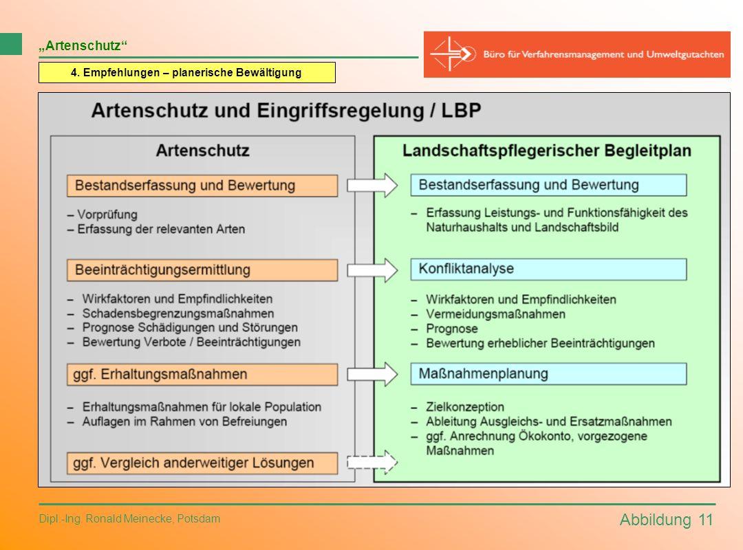 Abbildung 11 Dipl.-Ing. Ronald Meinecke, Potsdam Artenschutz 4. Empfehlungen – planerische Bewältigung