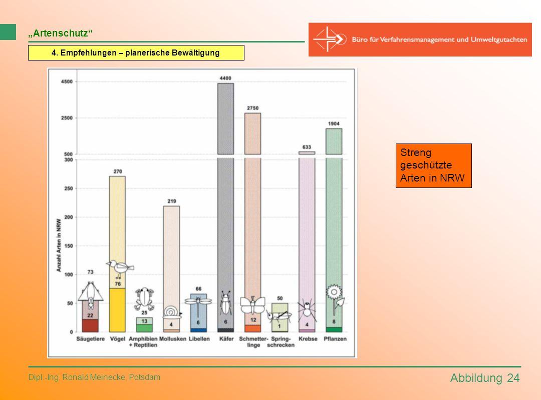 Abbildung 24 Dipl.-Ing. Ronald Meinecke, Potsdam Artenschutz 4. Empfehlungen – planerische Bewältigung Streng geschützte Arten in NRW