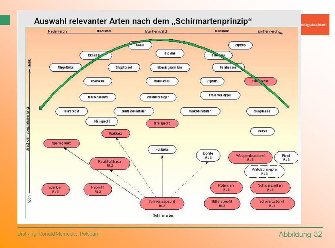 Abbildung 32 Dipl.-Ing. Ronald Meinecke, Potsdam Artenschutz 4. Empfehlungen – planerische Bewältigung