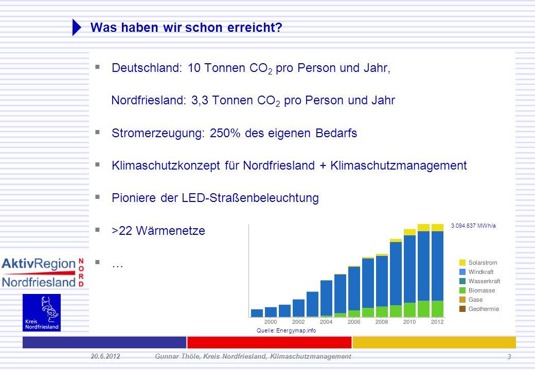 20.6.2012Gunnar Thöle, Kreis Nordfriesland, Klimaschutzmanagement 3 Was haben wir schon erreicht? Deutschland: 10 Tonnen CO 2 pro Person und Jahr, Nor