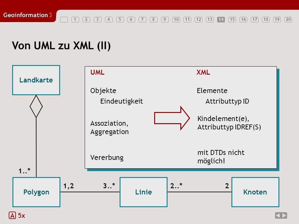 12347891011121314151617181920 Geoinformation3 5614 Von UML zu XML (II) A 5x Landkarte PolygonLinieKnoten 2..*1,23..*2 UMLXML Objekte Assoziation, Aggr