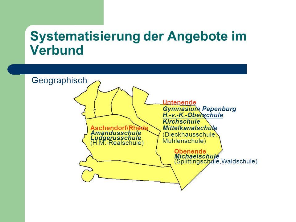 Systematisierung der Angebote im Verbund Dr. Thomas Lübben Untenende Gymnasium Papenburg H.-v.-K.-Oberschule Kirchschule Mittelkanalschule (Dieckhauss