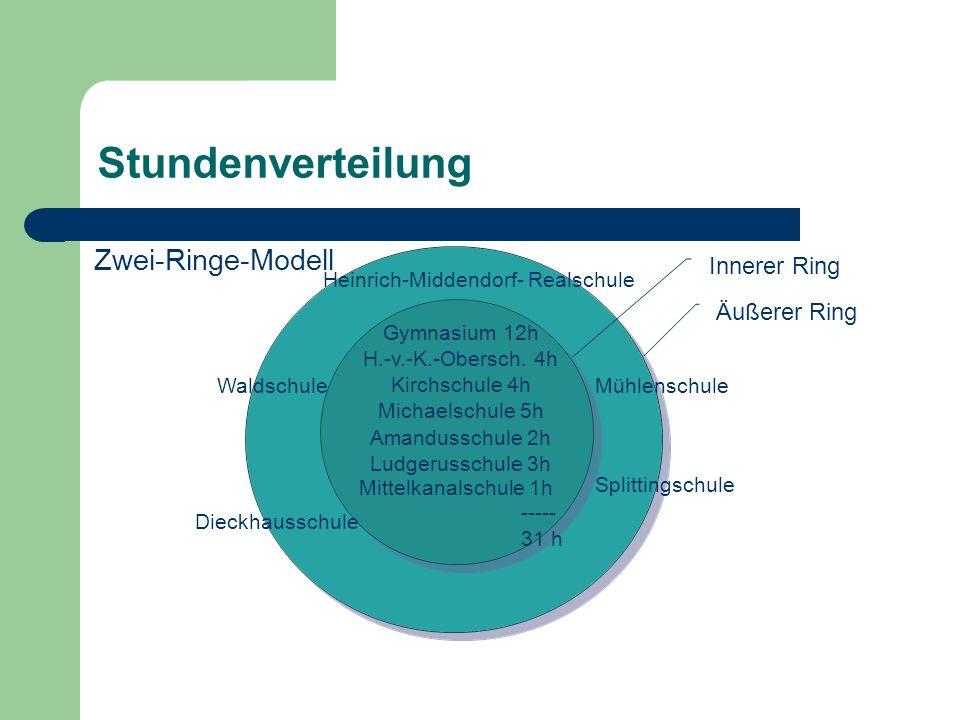 Stundenverteilung Dr. Thomas Lübben Innerer Ring Äußerer Ring Gymnasium 12h H.-v.-K.-Obersch. 4h Kirchschule 4h Michaelschule 5h Amandusschule 2h Ludg