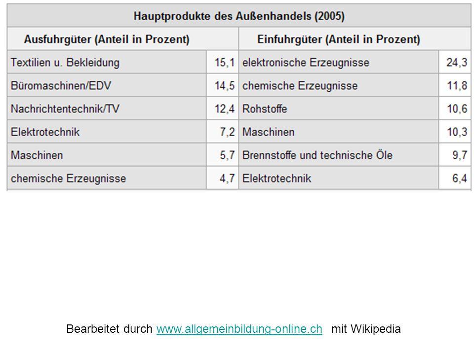 Bearbeitet durch www.allgemeinbildung-online.ch mit Wikipediawww.allgemeinbildung-online.ch