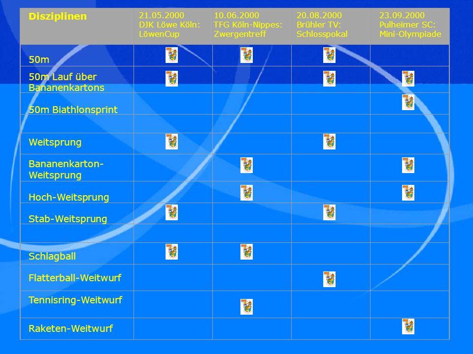 50m 50m Lauf über Bananenkartons 50m Biathlonsprint Weitsprung Bananenkarton- Weitsprung Hoch-Weitsprung Stab-Weitsprung Schlagball Flatterball-Weitwurf Tennisring-Weitwurf Raketen-Weitwurf 21.05.2000 DJK Löwe Köln: LöwenCup 10.06.2000 TFG Köln-Nippes: Zwergentreff 20.08.2000 Brühler TV: Schlosspokal 23.09.2000 Pulheimer SC: Mini-Olympiade Disziplinen