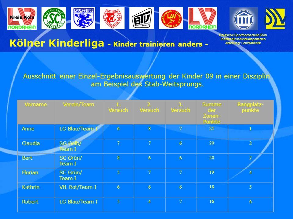 Deutsche Sporthochschule Köln Institut für Individualsportarten Abteilung: Leichtathletik Kölner Kinderliga - Kinder trainieren anders - Ausschnitt einer Einzel-Ergebnisauswertung der Kinder 09 in einer Disziplin am Beispiel des Stab-Weitsprungs.