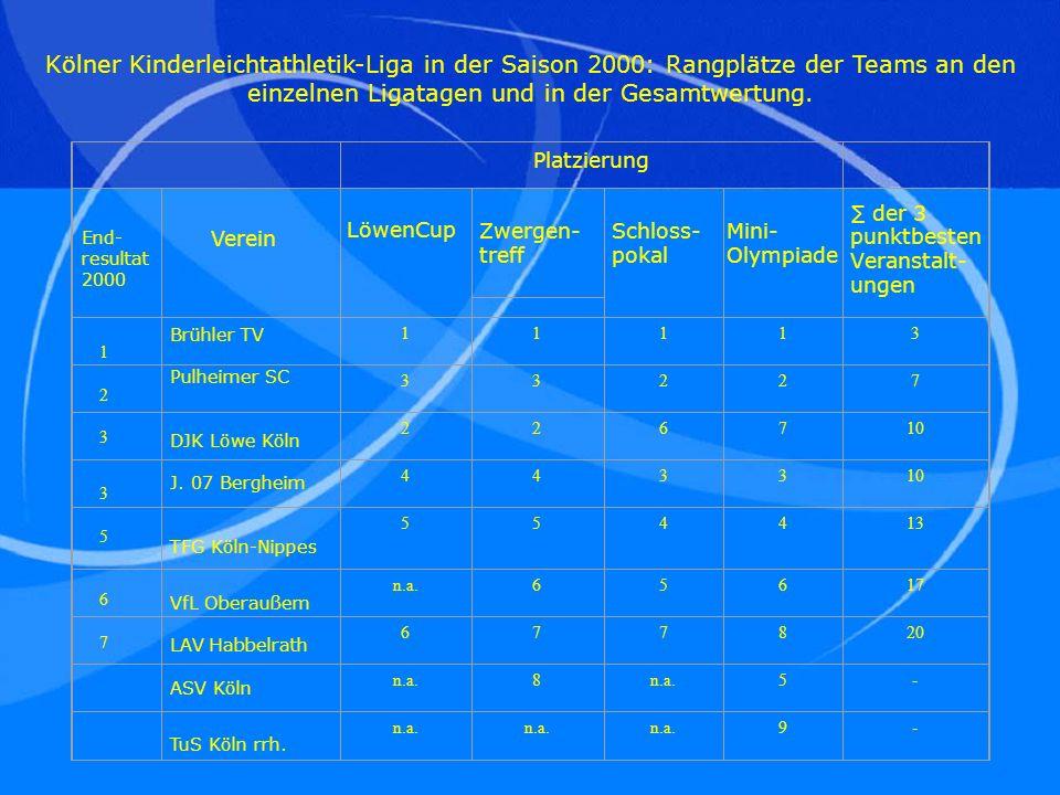 Kölner Kinderleichtathletik-Liga in der Saison 2000: Rangplätze der Teams an den einzelnen Ligatagen und in der Gesamtwertung.