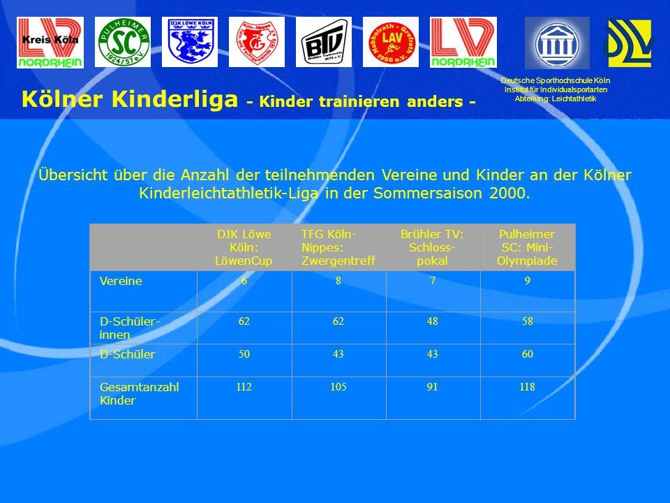 Deutsche Sporthochschule Köln Institut für Individualsportarten Abteilung: Leichtathletik Kölner Kinderliga - Kinder trainieren anders - Übersicht über die Anzahl der teilnehmenden Vereine und Kinder an der Kölner Kinderleichtathletik-Liga in der Sommersaison 2000.