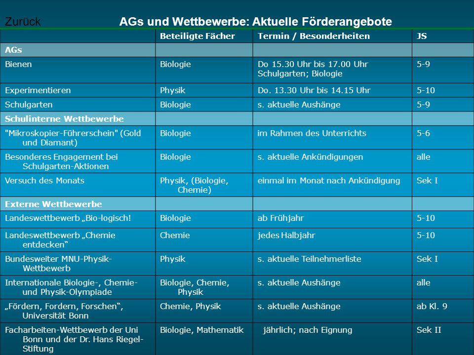 Beteiligte FächerTermin / BesonderheitenJS AGs BienenBiologieDo 15.30 Uhr bis 17.00 Uhr Schulgarten; Biologie 5-9 ExperimentierenPhysikDo. 13.30 Uhr b