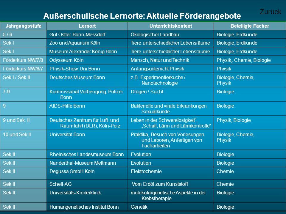 Außerschulische Lernorte: Aktuelle Förderangebote JahrgangsstufeLernortUnterrichtskontextBeteiligte Fächer 5 / 6Gut Ostler Bonn-MessdorfÖkologischer L
