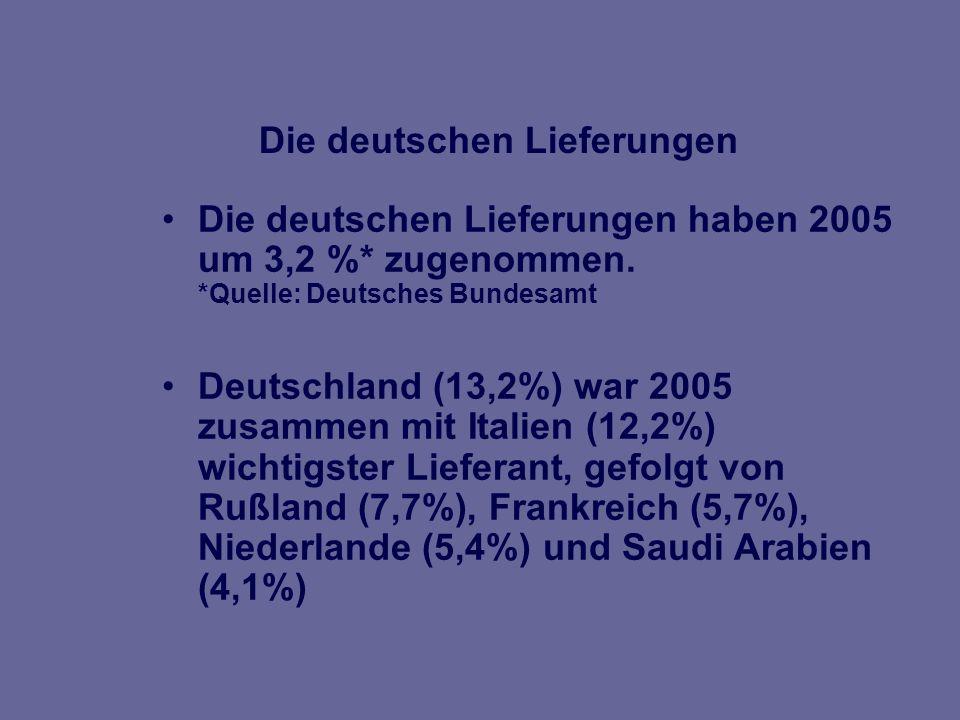 Deutschland bedeutender ausländischer Investor Etwa 170 Firmen mit deutscher Beteiligung Griechenland beliebter Ferienort für deutsche Besucher.