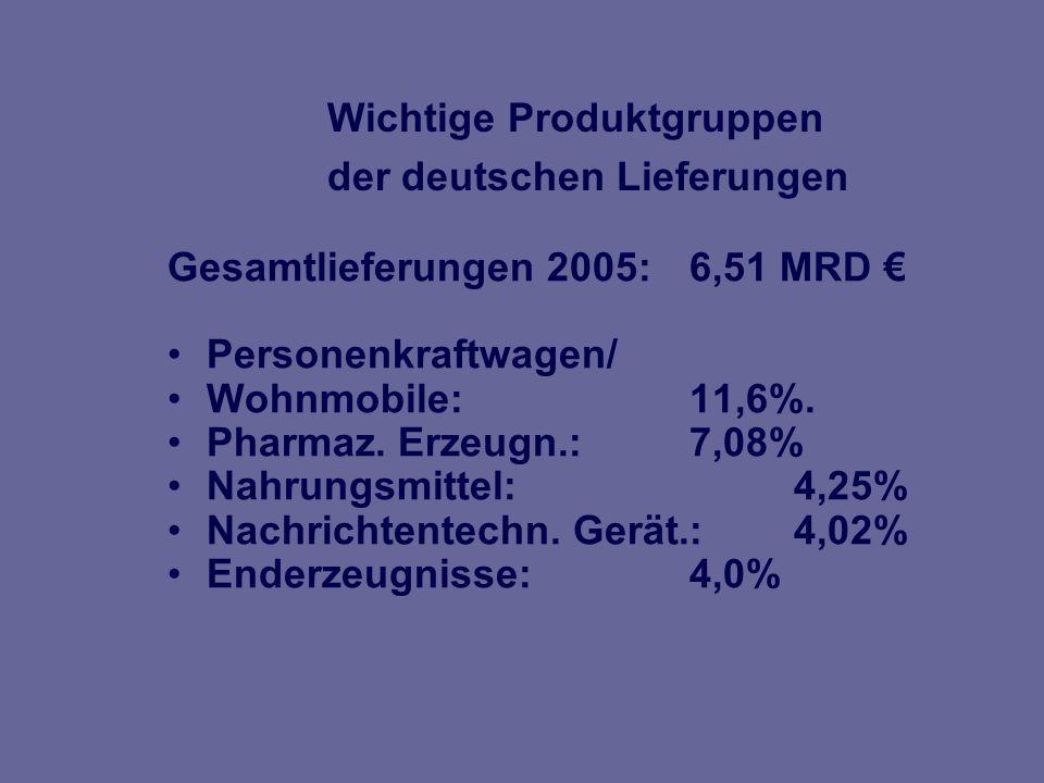 Die deutschen Lieferungen haben 2005 um 3,2 %* zugenommen.