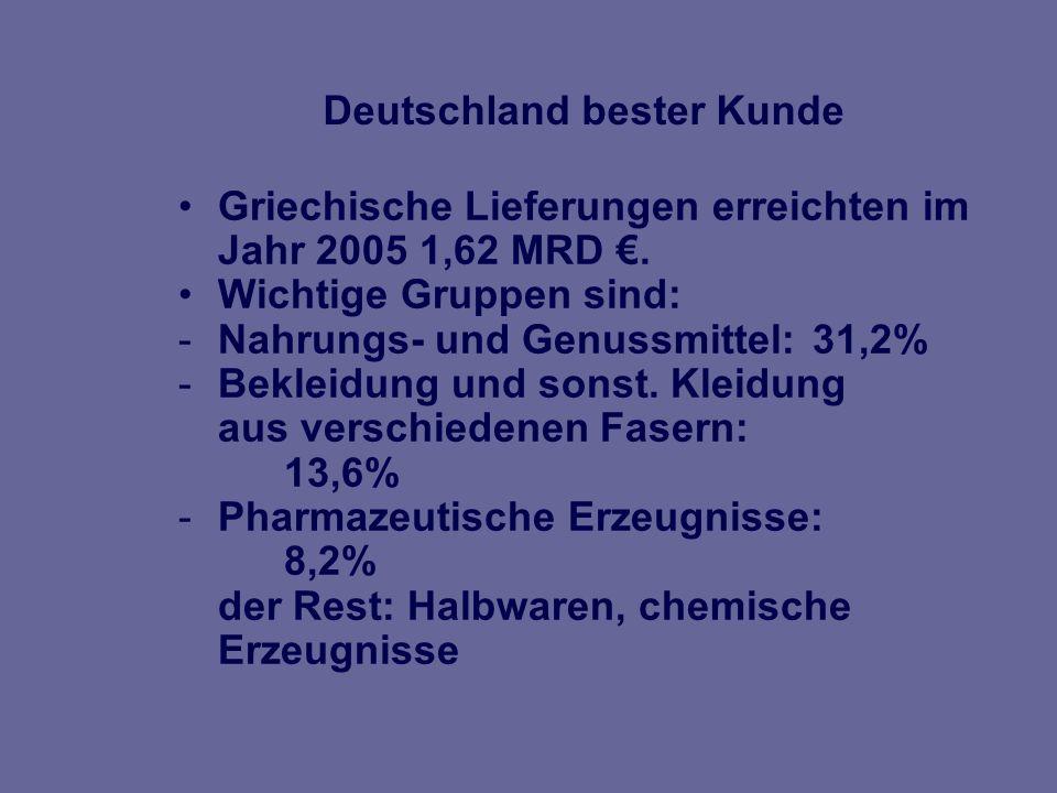 Gesamtlieferungen 2005: 6,51 MRD Personenkraftwagen/ Wohnmobile:11,6%.