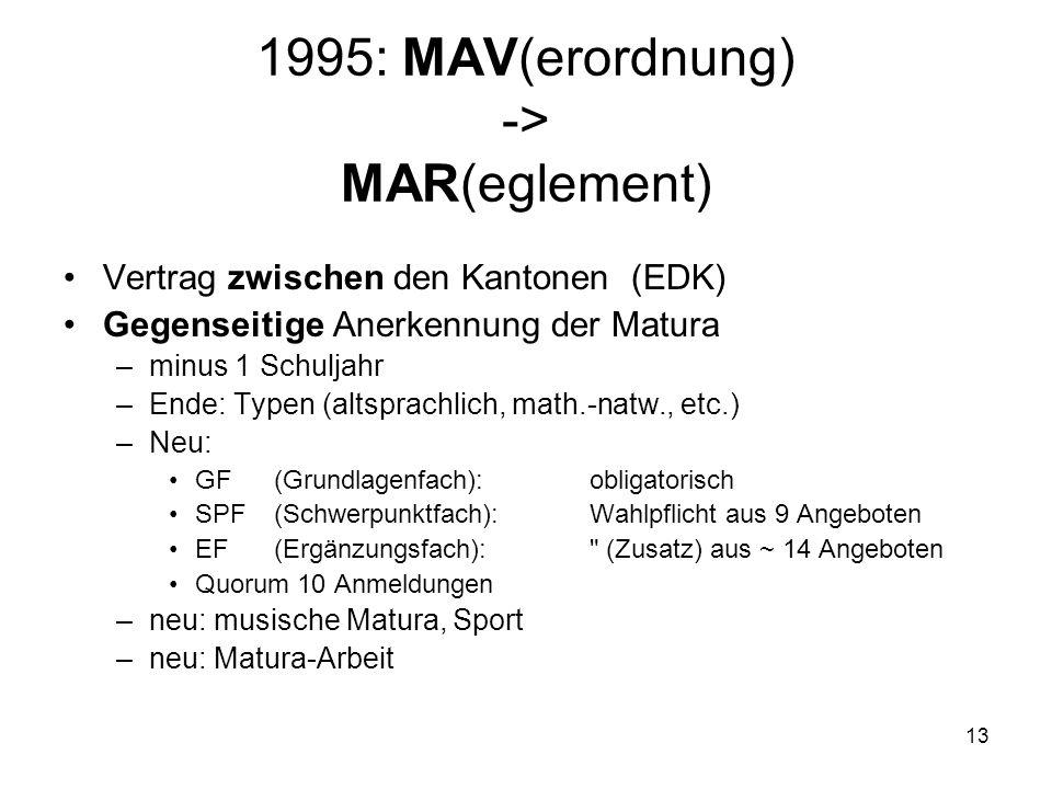 1995: MAV(erordnung) -> MAR(eglement) Vertrag zwischen den Kantonen (EDK) Gegenseitige Anerkennung der Matura –minus 1 Schuljahr –Ende: Typen (altsprachlich, math.-natw., etc.) –Neu: GF(Grundlagenfach): obligatorisch SPF(Schwerpunktfach): Wahlpflicht aus 9 Angeboten EF(Ergänzungsfach): (Zusatz) aus ~ 14 Angeboten Quorum 10 Anmeldungen –neu: musische Matura, Sport –neu: Matura-Arbeit 13