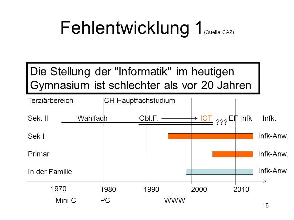 Fehlentwicklung 1 (Quelle: CAZ) Die Stellung der Informatik im heutigen Gymnasium ist schlechter als vor 20 Jahren 15 Terziärbereich Sek.