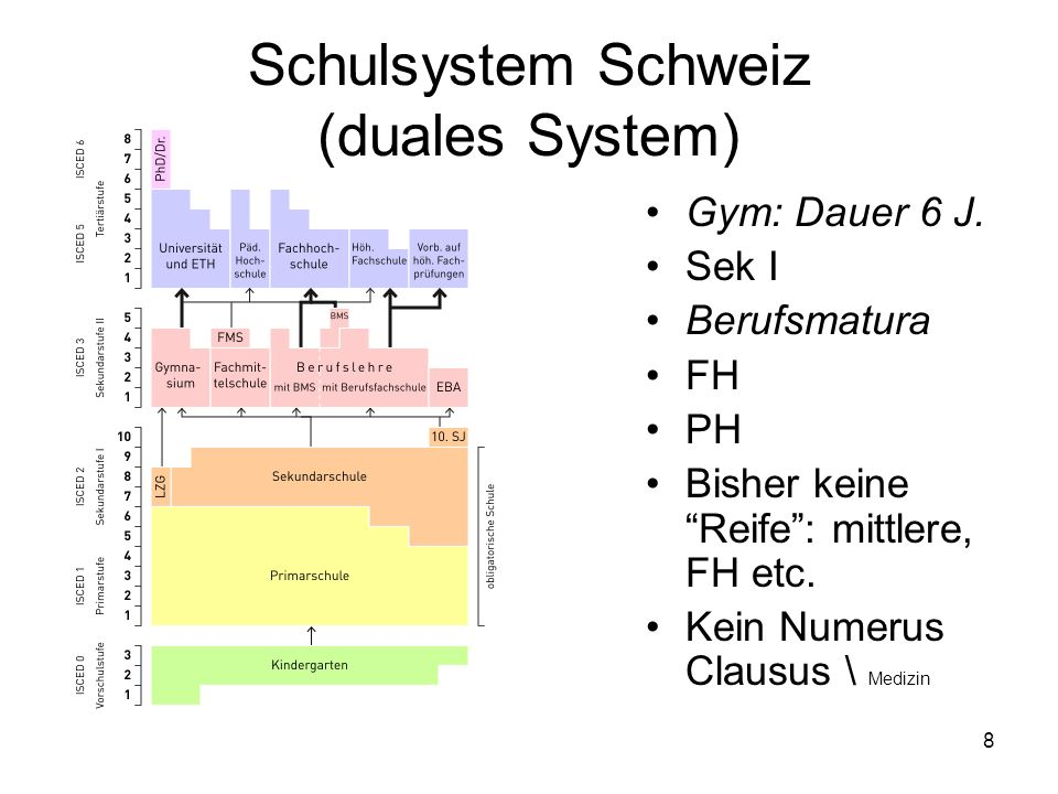 Schulsystem Schweiz (duales System) Gym: Dauer 6 J. Sek I Berufsmatura FH PH Bisher keine Reife: mittlere, FH etc. Kein Numerus Clausus \ Medizin 8